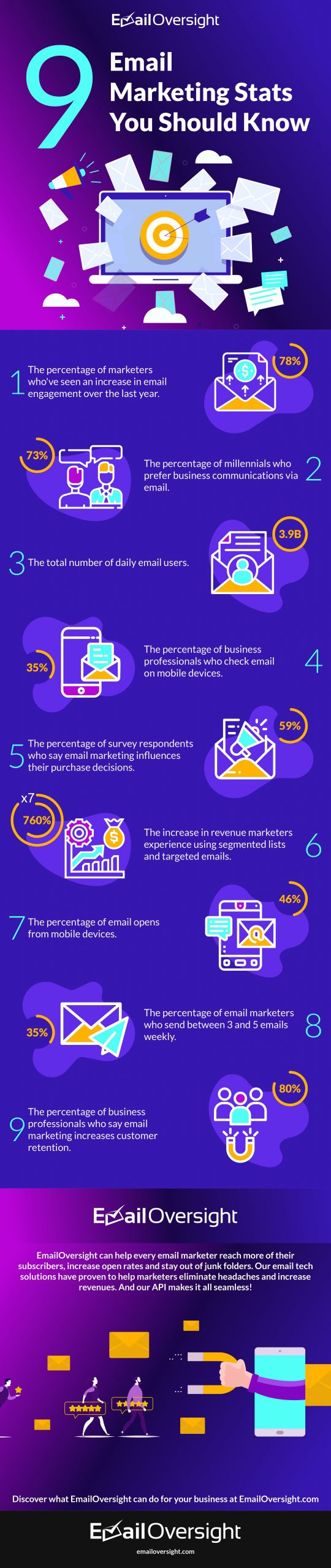 9 Email Marketing Stats You Should Know