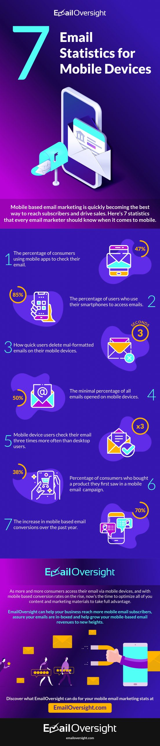 7 Email Statistics for Mobile Devices
