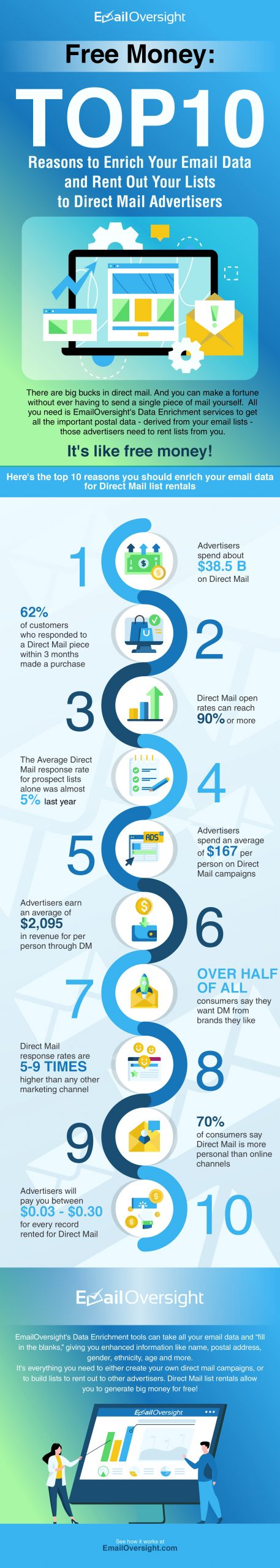 Free Money: Top 10 Reasons to Enrich Your Email Data And Rent Out Your Lists to Direct Mail Advertisers